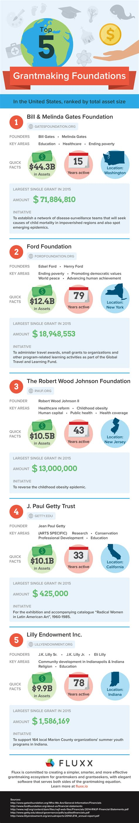 jp charitable giving top us foundations by total giving downloadable software