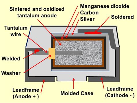 how does a tantalum capacitor work how does a tantalum capacitor work 28 images file tantalum capacitors jpg the free