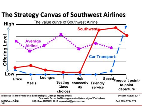Of The Southwest Mba by Dr Sam Ruturi Chapter 8 Blue Strategy