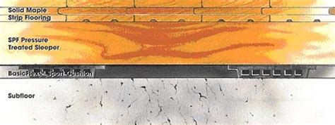 1 X3 Resilient Flooring by Pryamid Sports Floor Systems Basicflex I