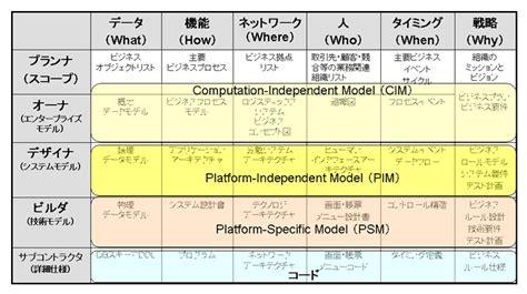 Domain Model To Java