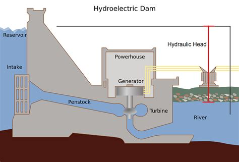 study of schematic layout of hydroelectric power plant hydraulic head energy education