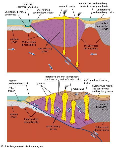 Collision Cross Section by Convergent Plate Boundary Geology Britannica