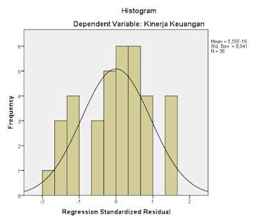 Cara Membaca Uji Normalitas Histogram | cara baca output regresi linear berganda data sekunder