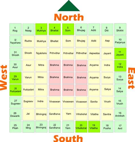 East West Mba Admission Test Question by Vastu Lesson 8 Vastu For Entrance Vastu Review