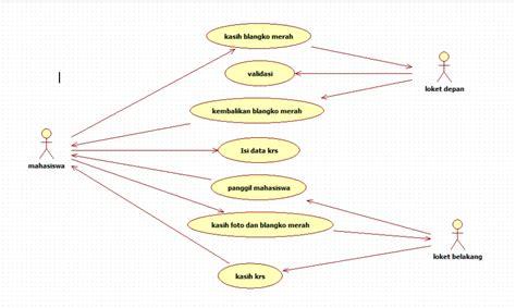 cara membuat use case di rational rose bhutomo sistem pengisian krs menggunakan uml