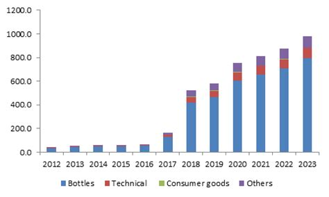 Modified Atmosphere Packaging Market Size by Bio Based Pet Market Size Global Report 2023