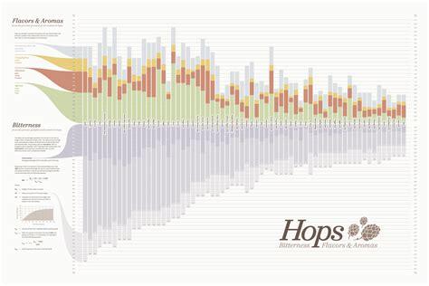 Pdf Hops Practical Bitterness Elements by 5 Best Images Of Hop Flavor Chart Hop Flavor Wheel Hop