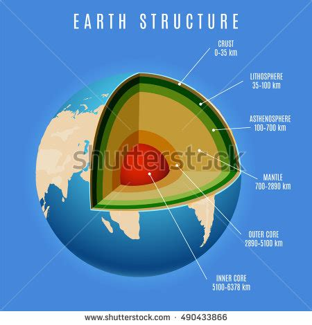 earth cross section diagram earth layers stock images royalty free images vectors