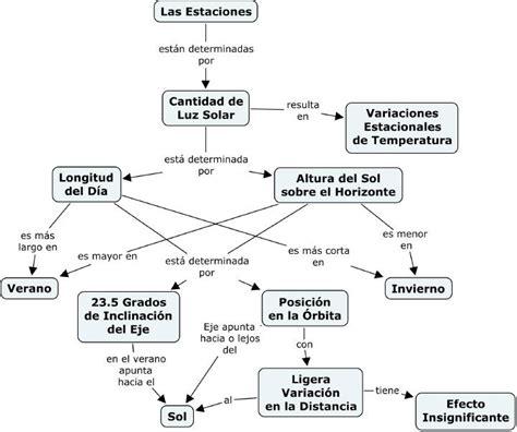 fuente ontoria a y otros 1992 mapas conceptuales madrid los mapas conceptuales un camino para la construcci 211 n del