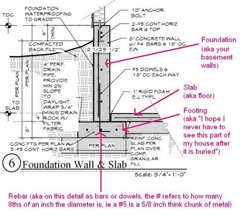 house foundation types 101 hostetlers footings and foundations 101