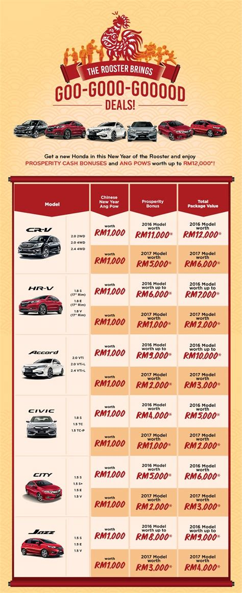 new year promotion honda archives for monthly installment 187 my best car dealer