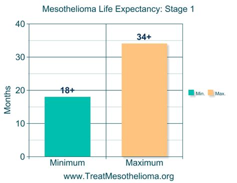 Pleural Mesothelioma Stages by Mesothelioma Expectancy Learn How To Improve Your