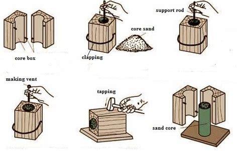 pattern design for sand casting sand casting