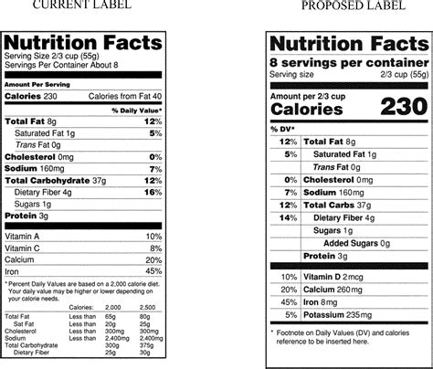 nutrition facts table template federal register food labeling revision of the