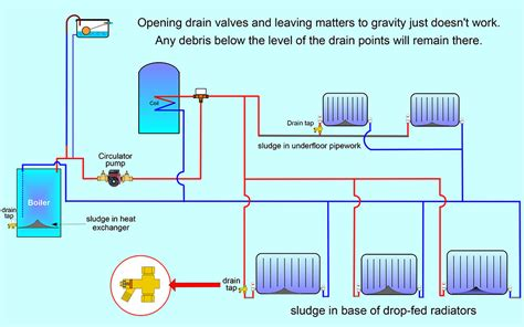 diagrams on how the works power flush gasmasters