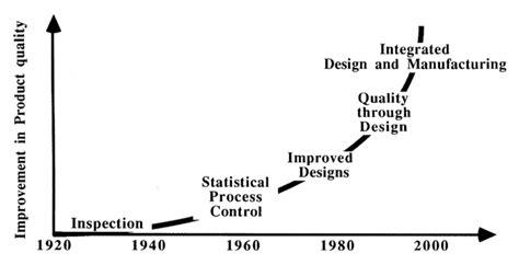 design of experiment adalah its time pengertian kualitas menurut taguchi