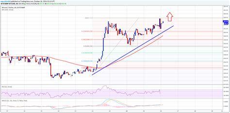 bitcoin price usd bitcoin price analysis btc usd gaining traction