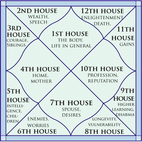 in house meaning the twelve houses in kundli their meaning and importance
