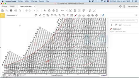 diagramme enthalpique de l air humide diagramme air humide chaleur sensible et latente