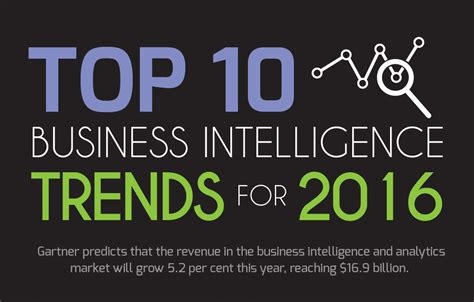 Top Mba 2016 by Infographic Top 10 Business Intelligence Trends For 2016