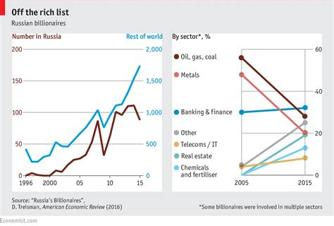 dailyblog s daily chart pity russia s billionaires the economist