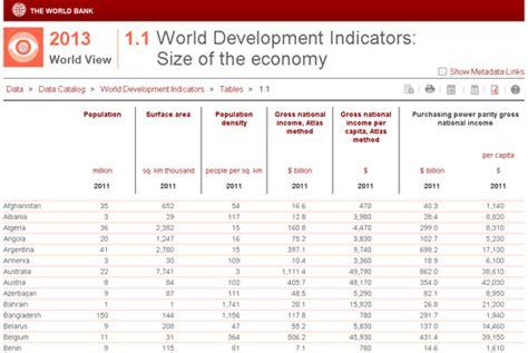 world bank database indicators world development indicators six changes for 2013 the