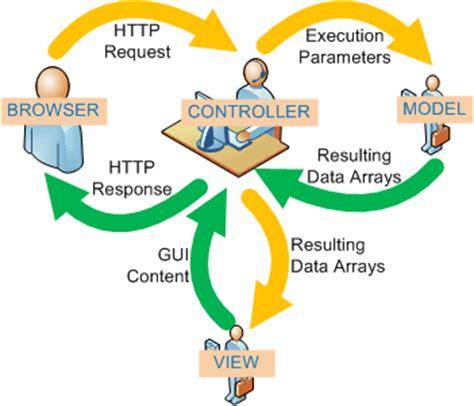 software design pattern mvc codeigniter codeigniter