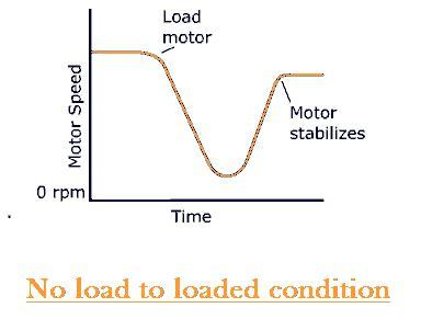 shunt resistor characteristics shunt wound dc motor dc shunt motor electrical4u