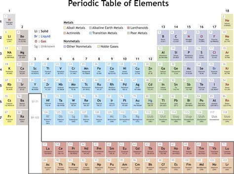 Periodic Table Period Definition by Periodicity Definition In Chemistry