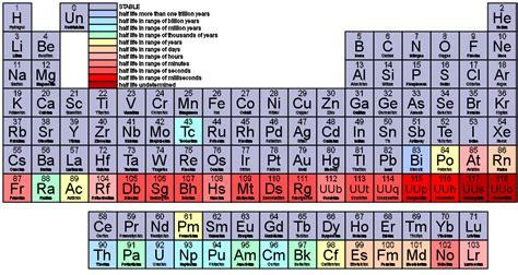 K In The Periodic Table by Periodic Table With Groups Labeled Quotes