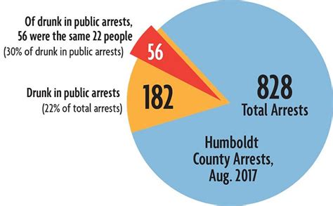 Humboldt County Records Crime News