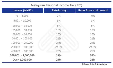 malaysia pcb deduction table 2016 malaysia table of monthly deductions 2016 my musing
