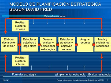 Modelo De Planificacion Curricular De Modelos Planificacion Estrat 233 Gica