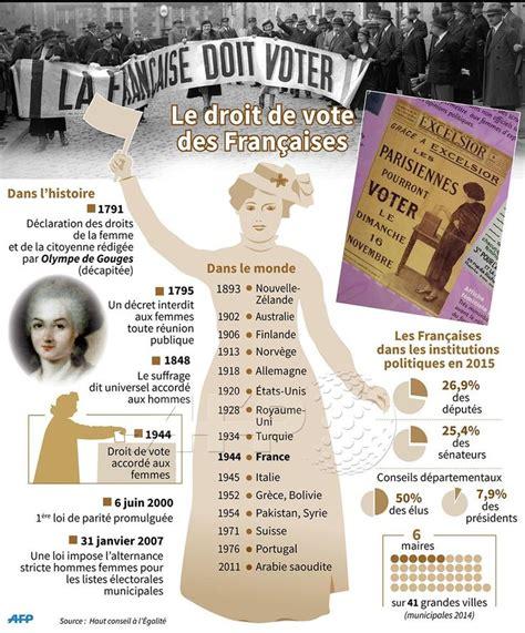 1421215071 l evolution historique du droit civil le droit de vote sur pinterest droit de vote droit vote
