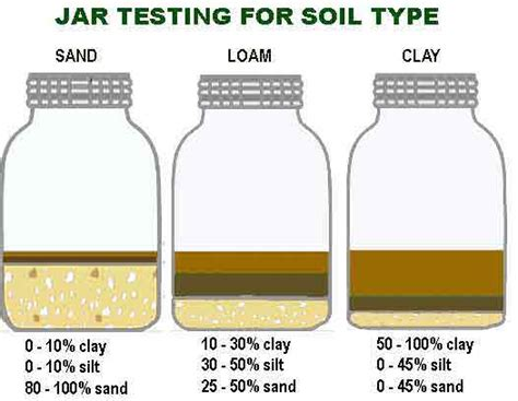 mother nature s backyard a water wise garden getting to know your garden s soil simple soil