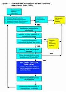 pest management plan template process decision program chart related keywords process