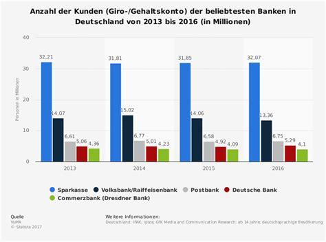 banken deutschland die beliebtesten banken in deutschland 2018 abw 228 rtstrend
