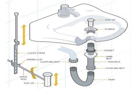 Kitchen Sink Drain Parts Diagram Bathroom Sink Drain Parts Diagram