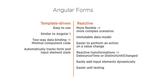 Angular 2 Template