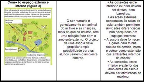 Modelo Curricular De Marcella Lawler Arquitetura Escolar Germinal Educa 231 227 O E Trabalho