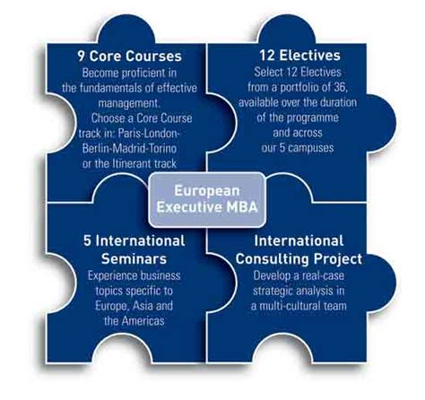 Escp Mba Fees by Escp Europe European Executive Mba