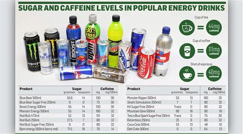 Coffee Vs Energy Drinks Essay by Energy Drinks Same Caffeine As Four Espressos Independent Ie