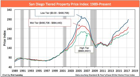 home values san diego 28 images san diego neighborhood