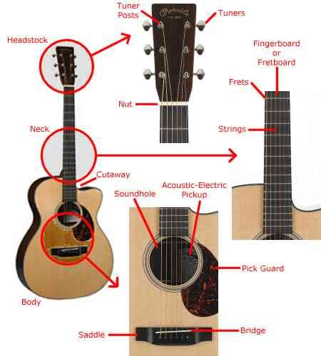 cara bermain gitar acoustic cara bermain gitar gunturindahjihan1ka5