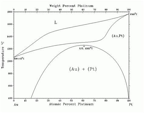 au pt phase diagram диаграмма состояния системы au pt