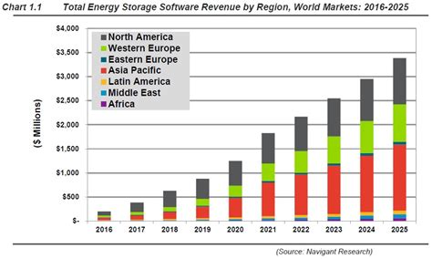 navigant energy storage software revenues  hit