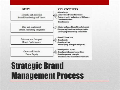 Brand Management Strategy introduction to strategic brand management