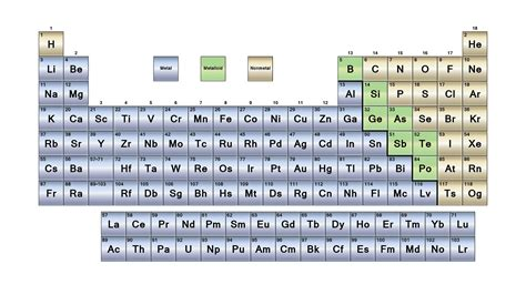 Metalloids Are Located Where On The Periodic Table by Metals Metalloids And Nonmetals Element Classification