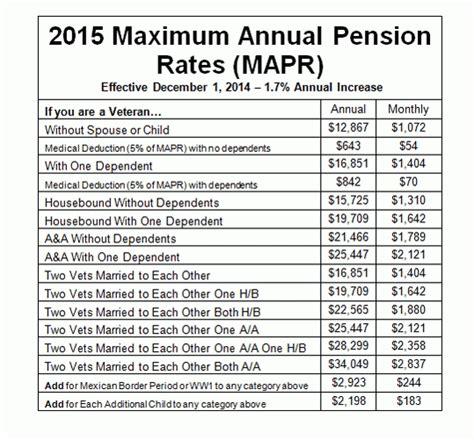 va survivors pension rate table veterans pension benefits table brokeasshome com